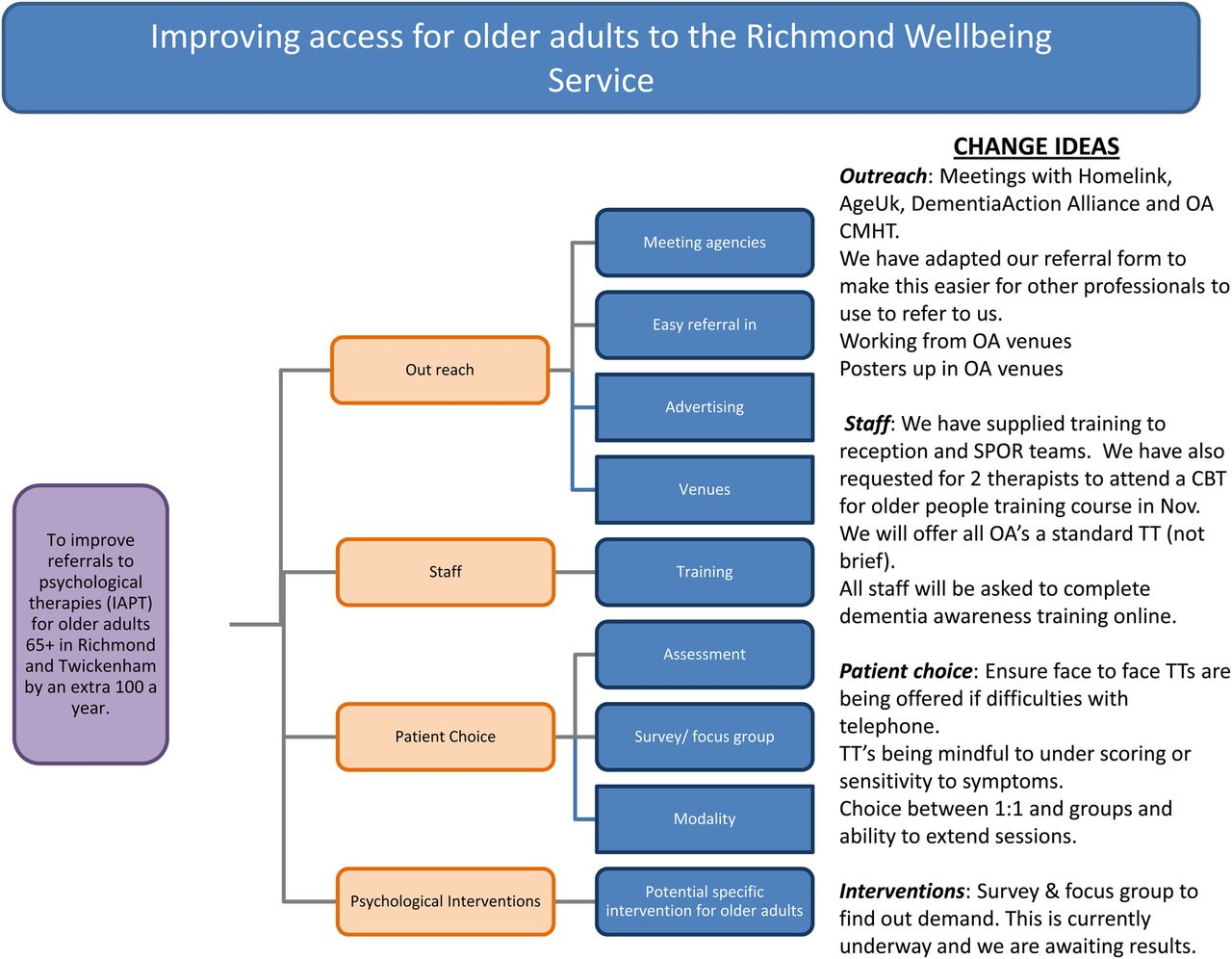 access services for older adults