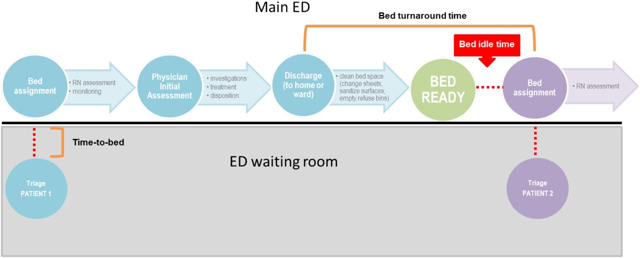 improving emergency department flow through optimized bed utilization