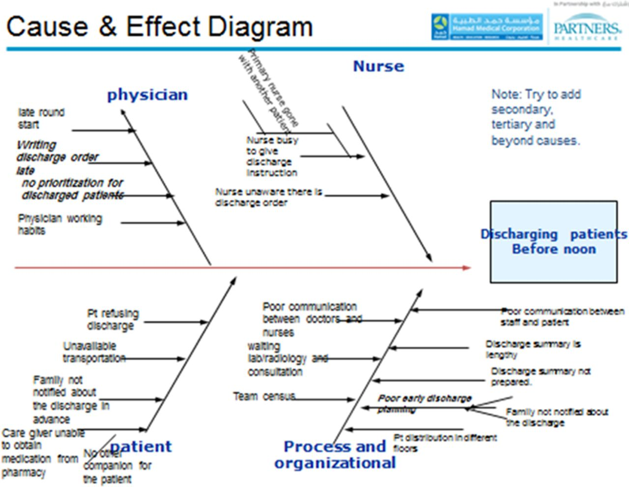 Understanding and overcoming barriers to timely discharge from the download figure nvjuhfo Images