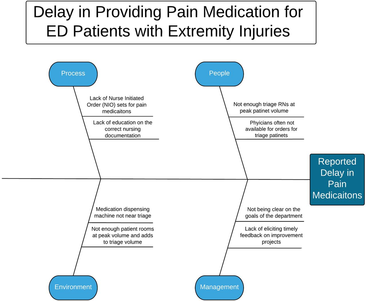 Decreasing Time To Pain Relief For Emergency Department