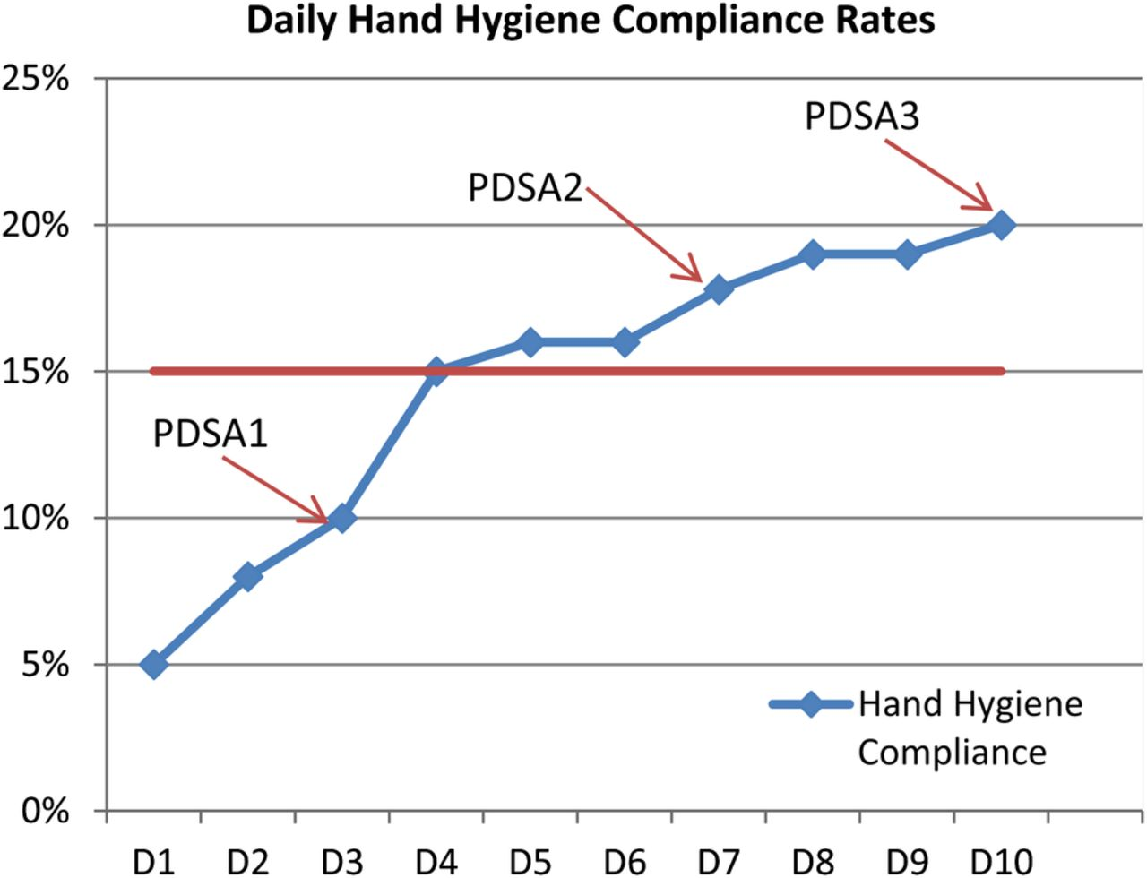 Promoting the role of patients in improving hand hygiene compliance download figure ccuart Gallery