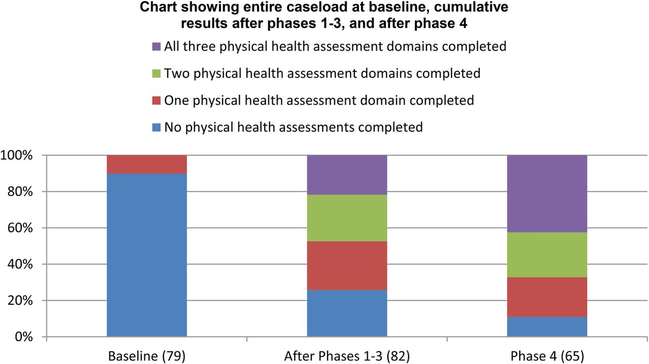 Systems for physical health care for mental health patients