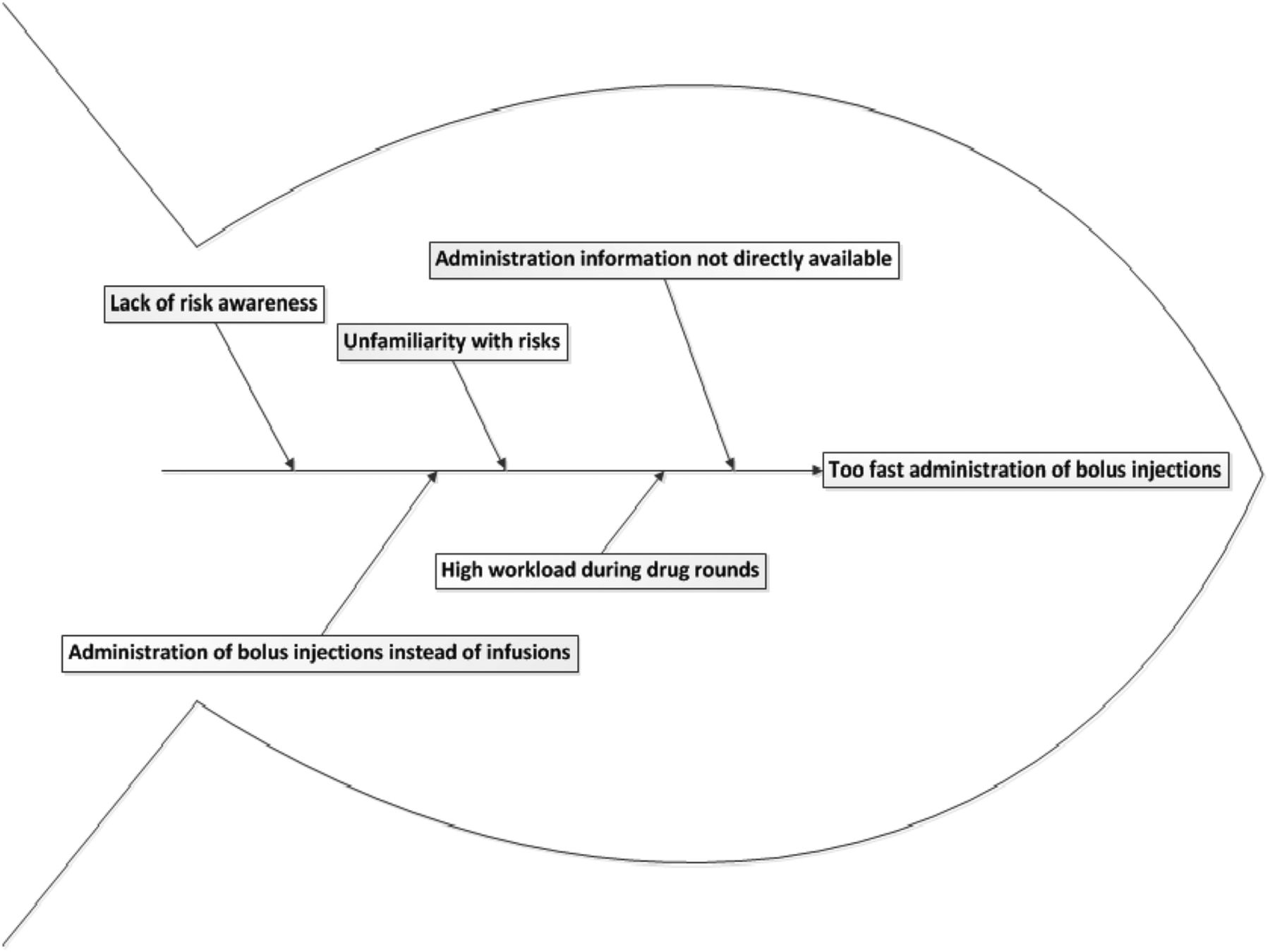 Experiences with lean six sigma as improvement strategy to reduce download figure ccuart Gallery
