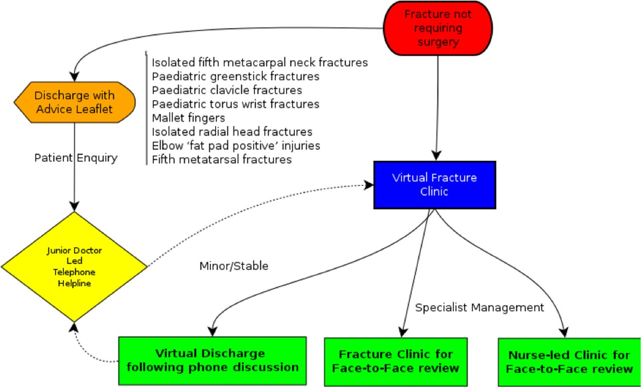 Adopting And Sustaining A Virtual Fracture Clinic Model In The District Hospital Setting  U2013 A