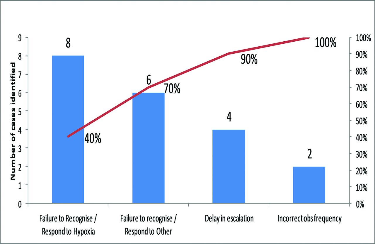 Collaborative approach to reducing cardiac arrests in an acute download figure open in new tab download powerpoint figure 1 pareto chart nvjuhfo Images