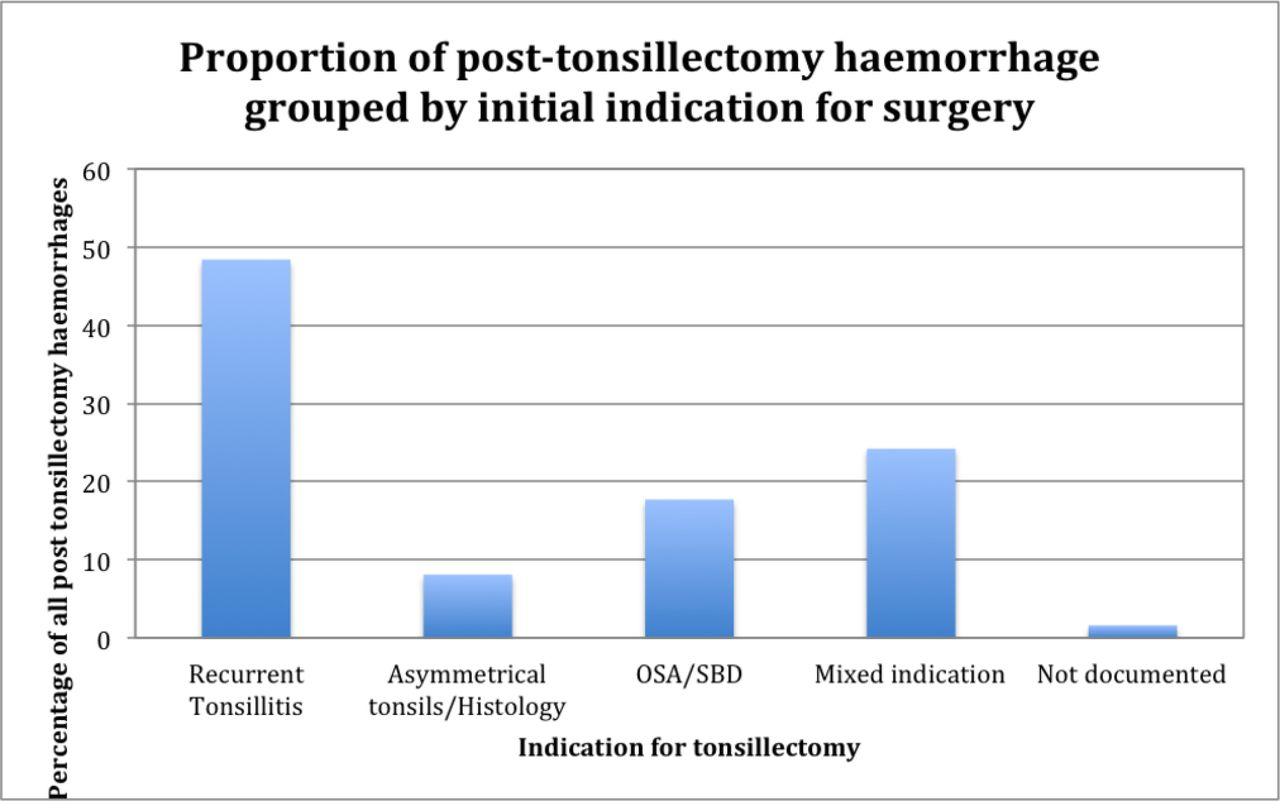indication for tonsillectomy in adults