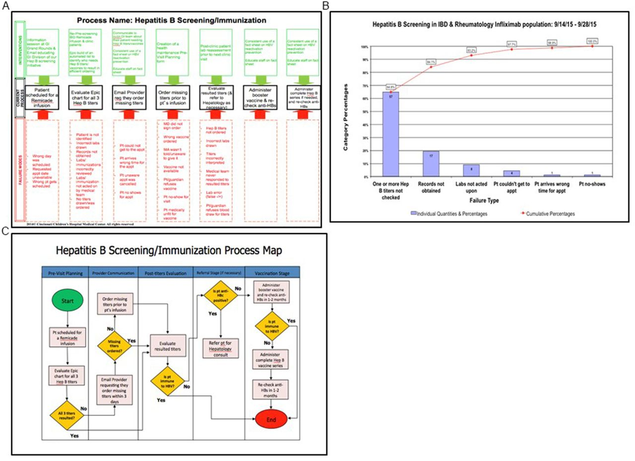 Improving a process to obtain hepatitis b serology among patients download figure nvjuhfo Gallery