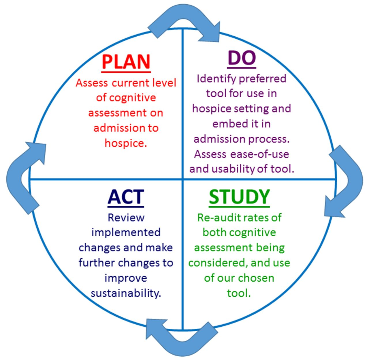 a quality improvement approach to cognitive assessment on
