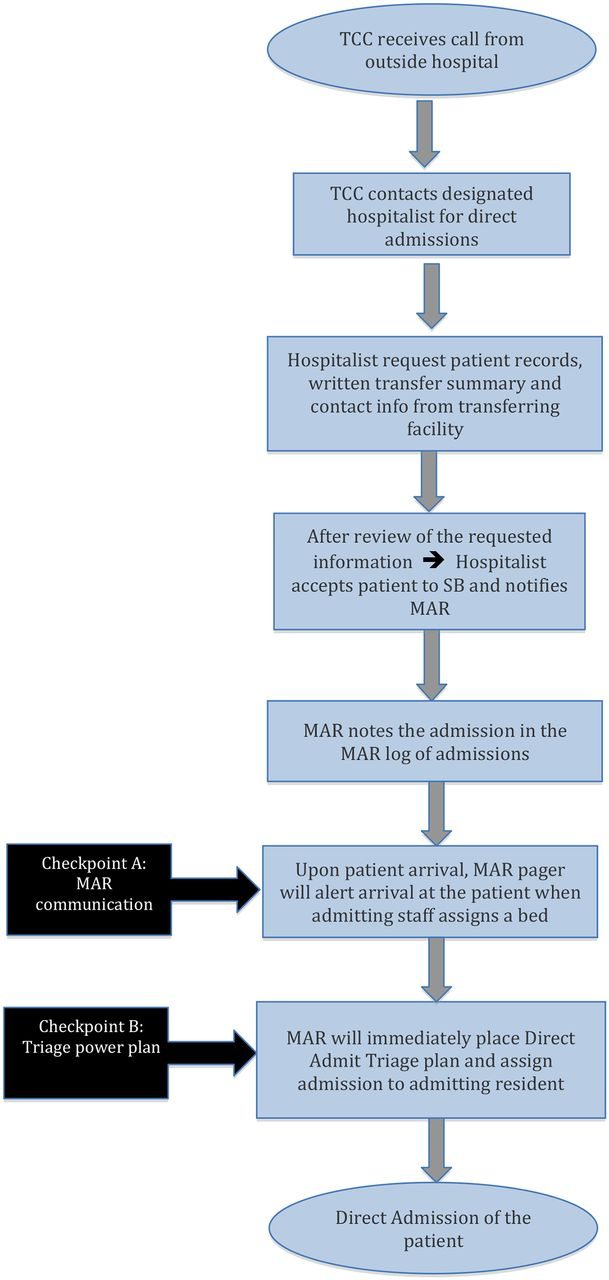 Improving Transitions Of Care  A Resident