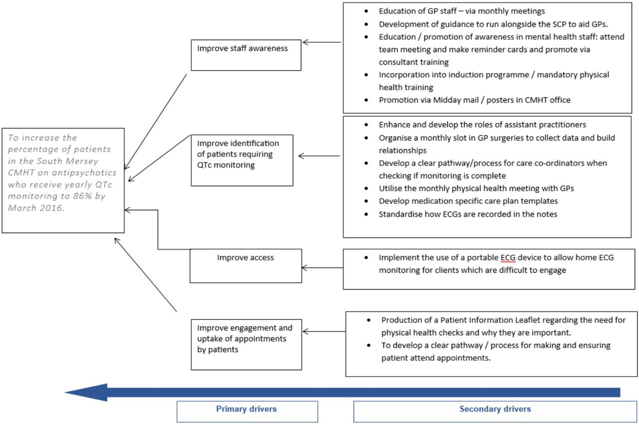 Initiative to improve the cardiogenic safety of antipsychotic medication in munity mental