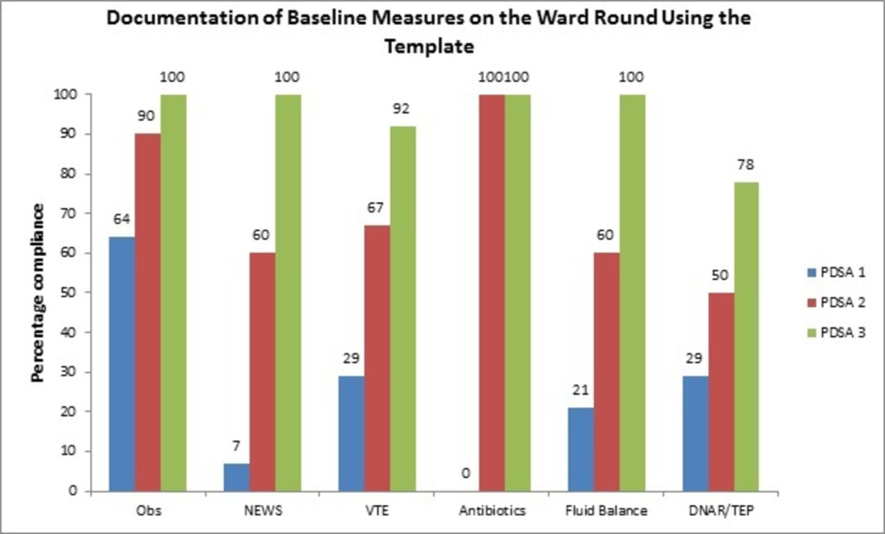 Ward round template: enhancing patient safety on ward rounds | BMJ ...