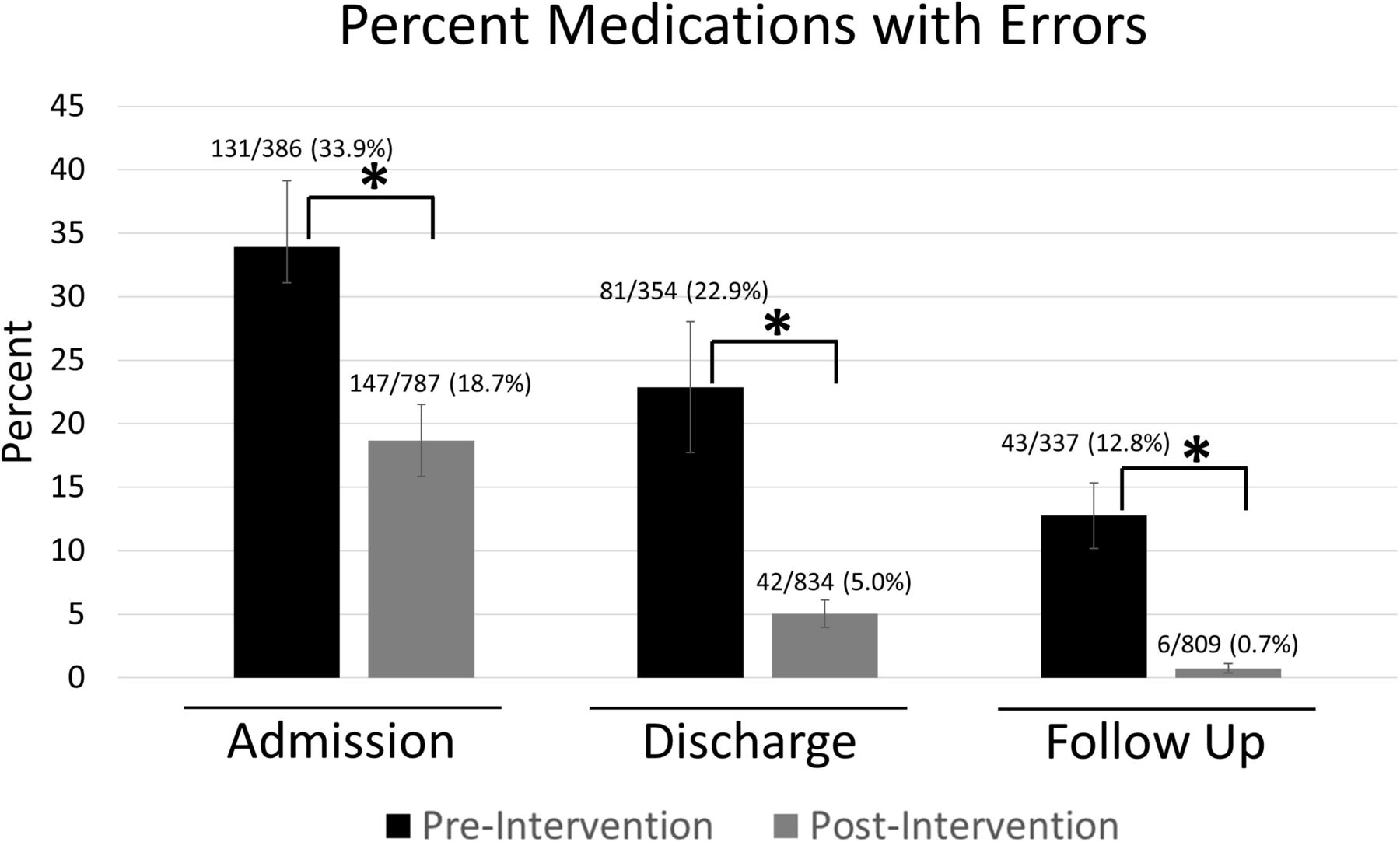 Improving medication reconciliation at hospital admission