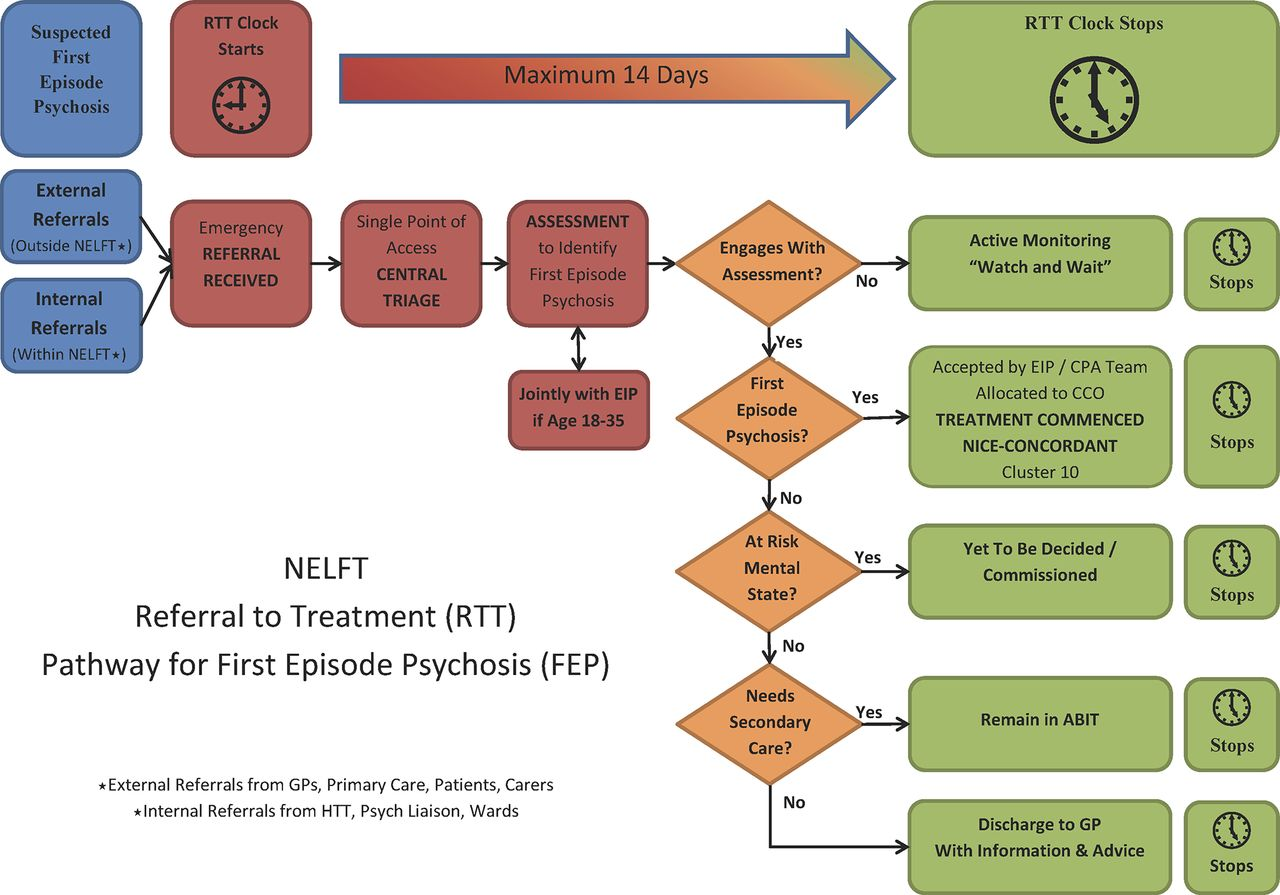 First Psychotic Episode Why Early >> Improving Access To Early Intervention In Psychosis Eip The 2