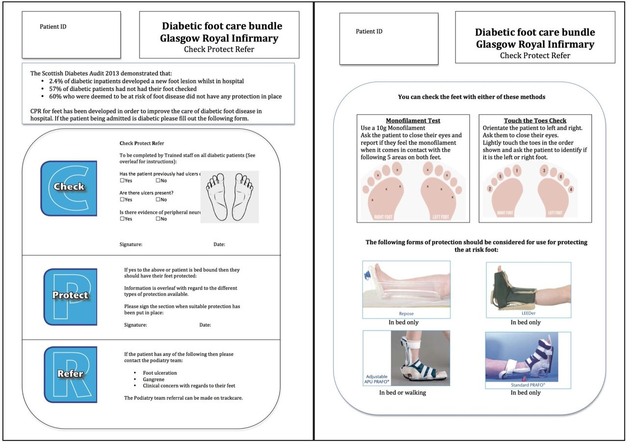 Cpr For Feet Care Bundle To Improve Foot Assessment In Inpatient