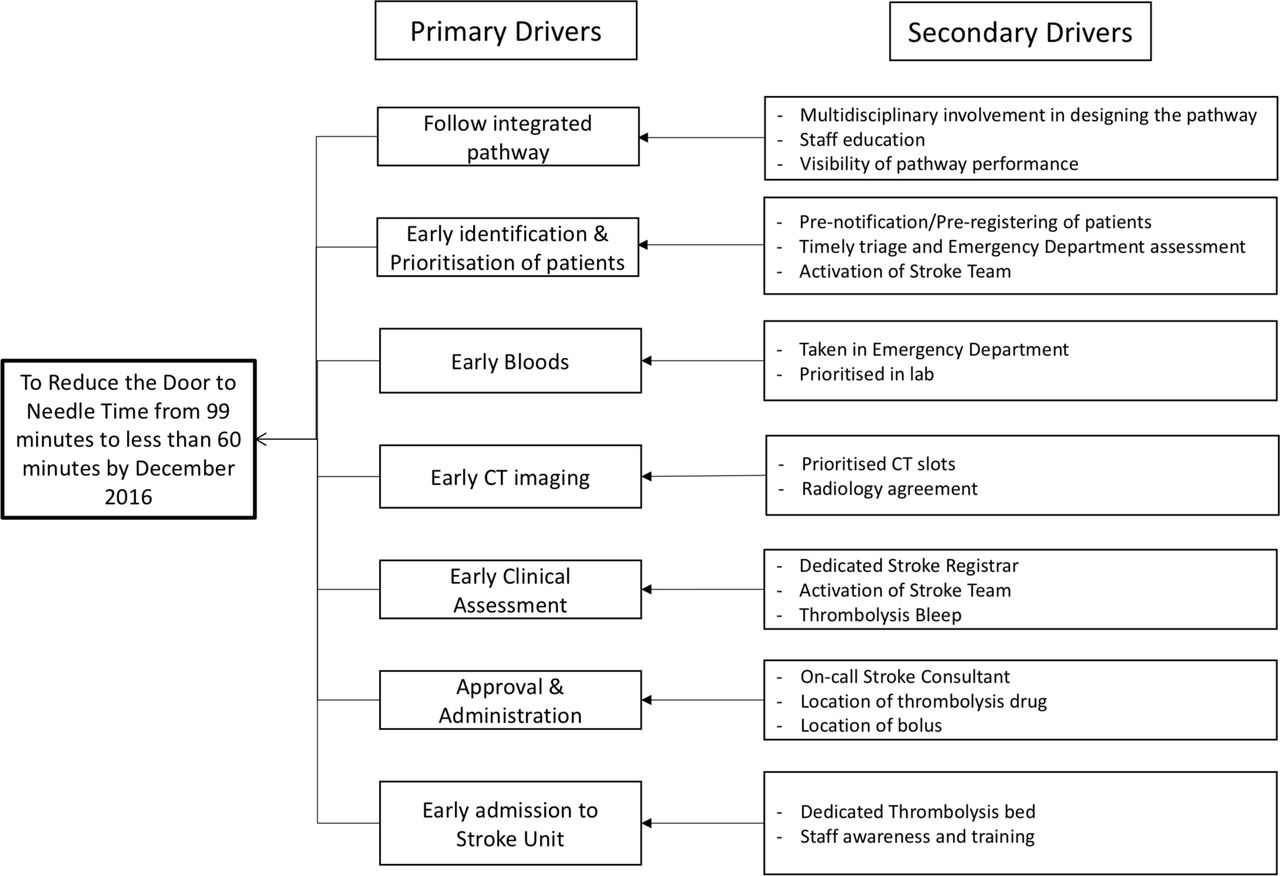 Enhancing acute stroke services: a quality improvement project | BMJ