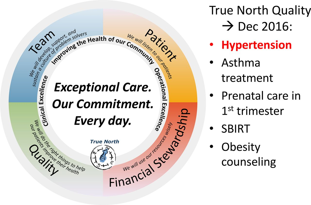 Using lean thinking to improve hypertension in a community