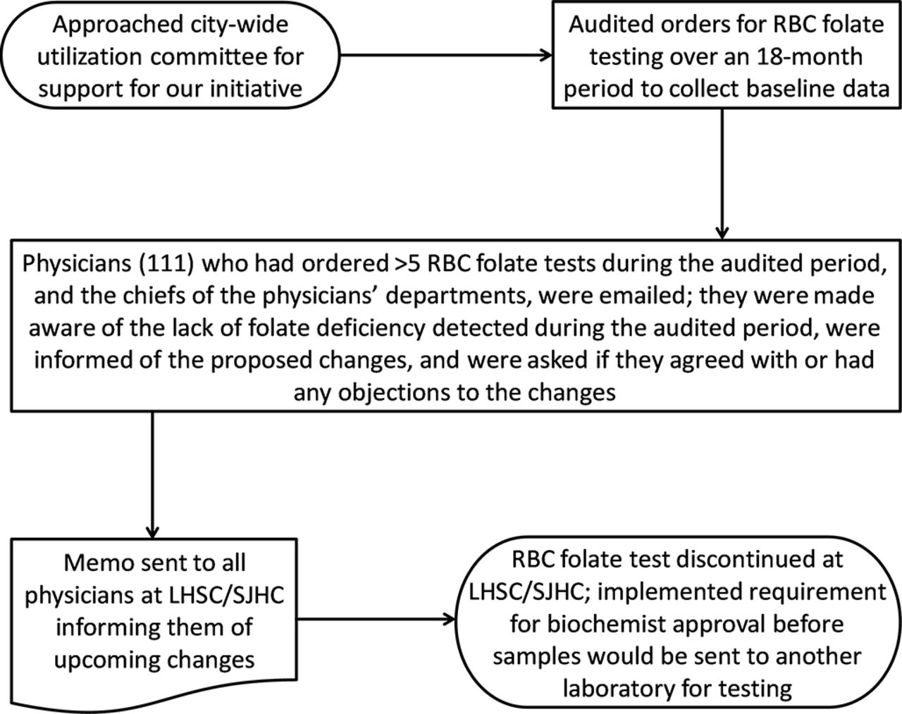 Reducing red blood cell folate testing: a case study in utilisation